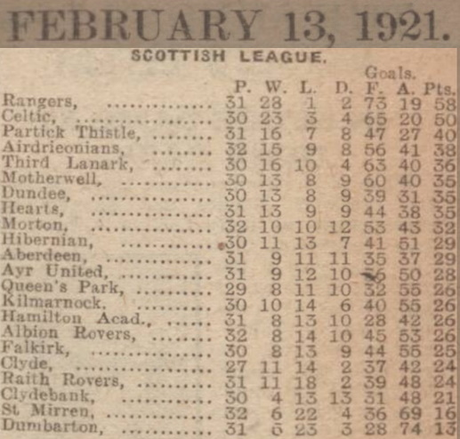 table-1921-02-13.jpg